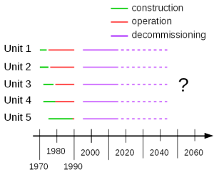 Greifswald nuclear reactor timeline (build, run,  decommissioning). A part of data source is~[Greifswald]. x  axis represents C.E.