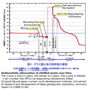 radioactive_timeline_2_en