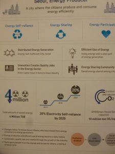 """2014年までに2百万TOE(1TOE=11.63MWh)のエネルギー削減を目標を立てたが、6か月早く目標値に達し、現在さらに原発もう一基分のエネルギー削減をめざすプロジェクトの第2フェーズ""""Seoul Sustainable Energy Action Plan""""に入っているそうだ。"""